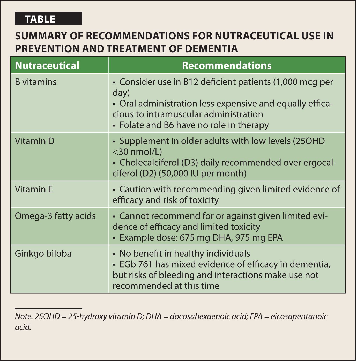 Summary of Recommendations for Nutraceutical Use in Prevention and Treatment of Dementia