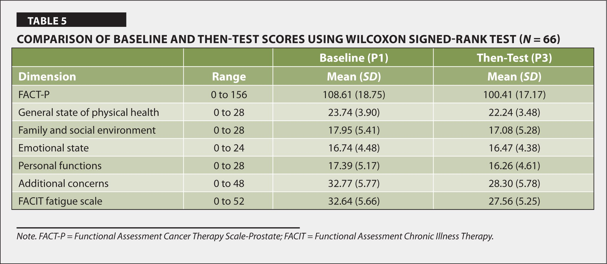 Comparison of Baseline and Then-Test Scores Using Wilcoxon Signed-rank Test (N = 66)