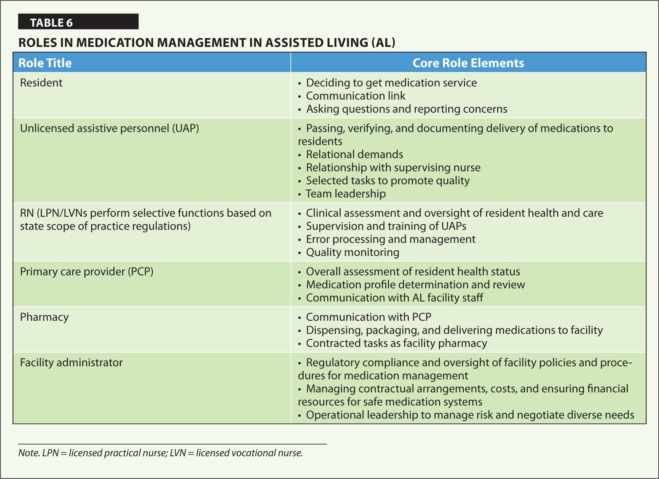 Roles in Medication Management in Assisted Living (AL)