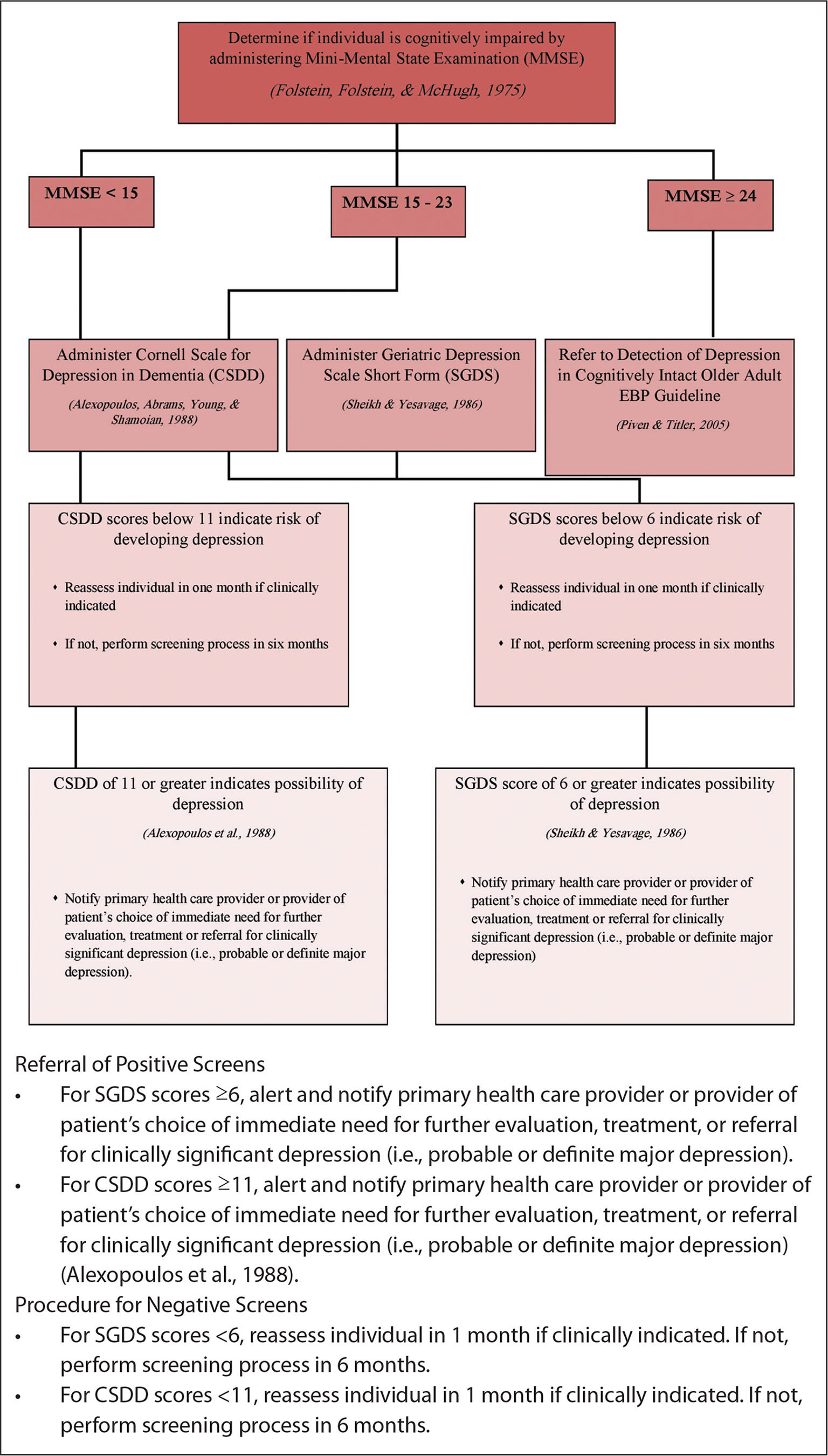 Algorithm for detection of depression in older adults with dementia population.