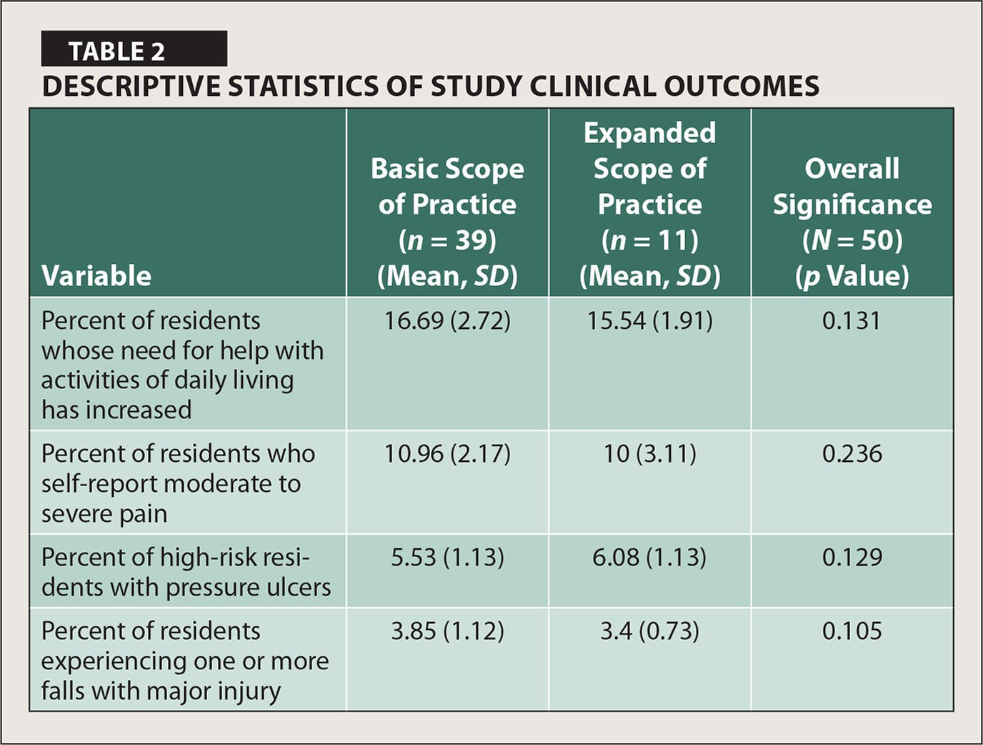 Descriptive Statistics of Study Clinical Outcomes