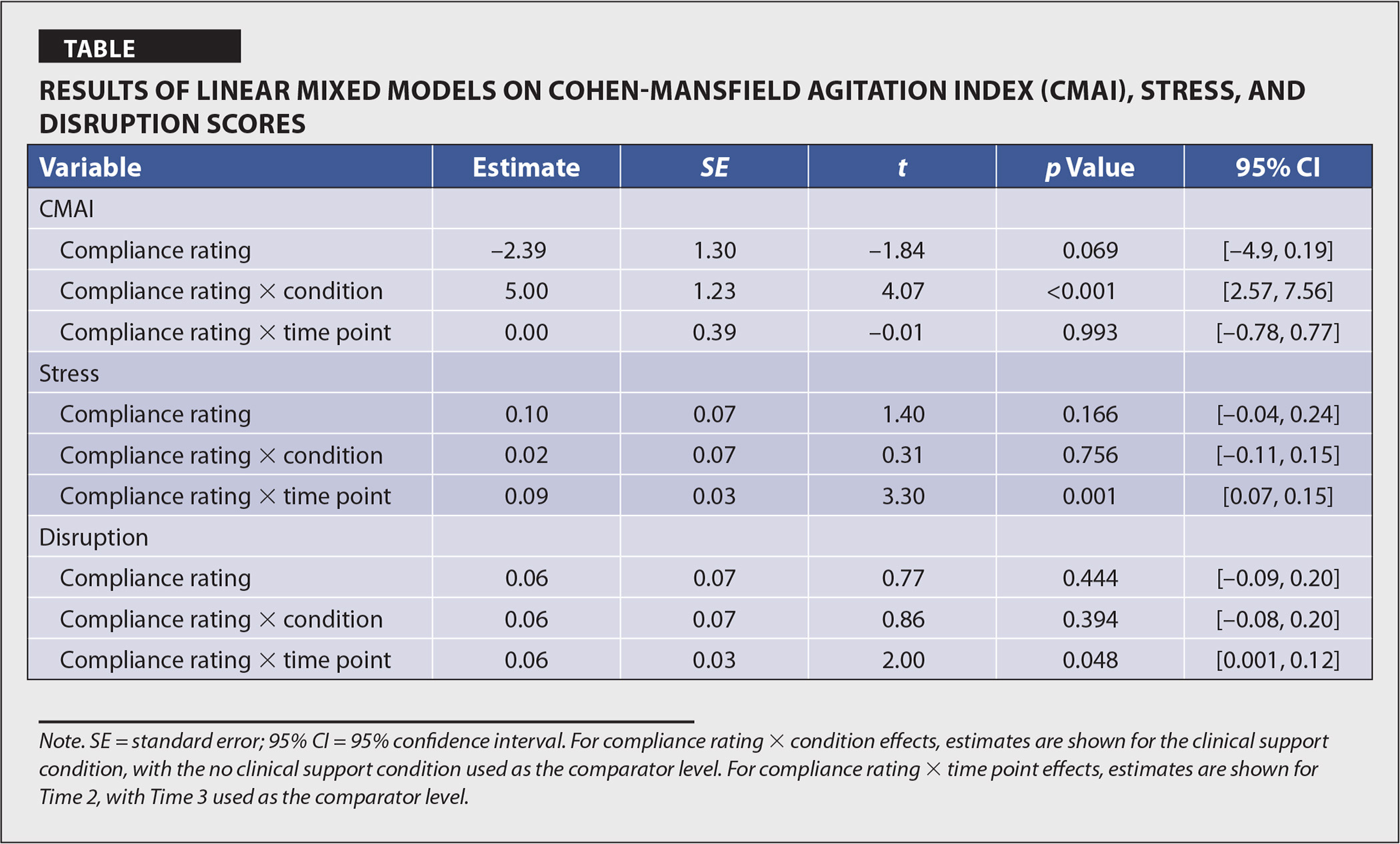 Results of Linear Mixed Models on Cohen-Mansfield Agitation Index (CMAI), Stress, and Disruption Scores