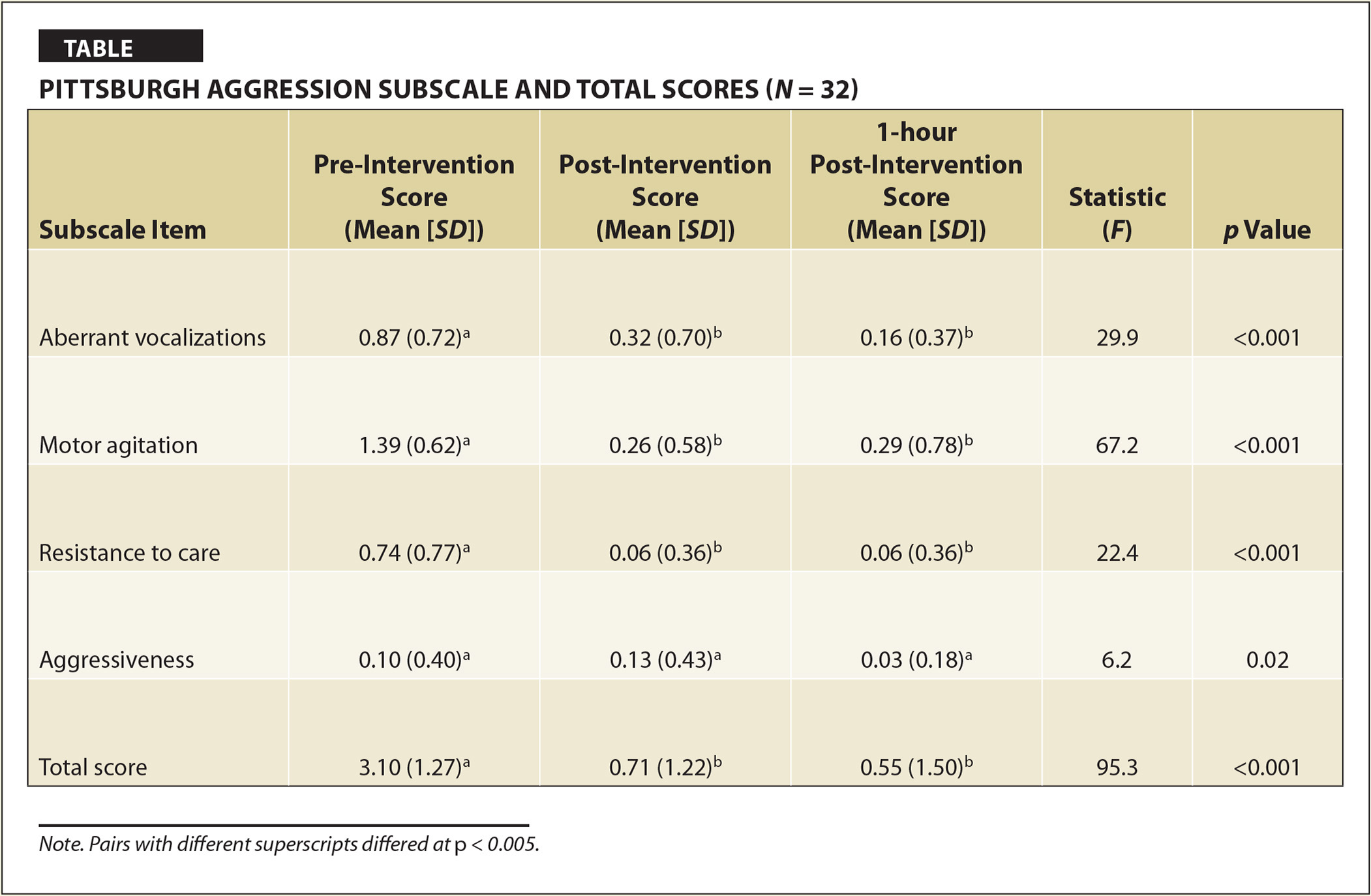 Pittsburgh Aggression Subscale and Total Scores (N = 32)