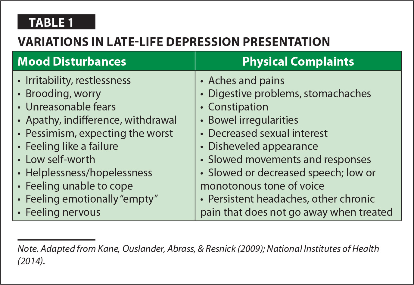 Variations in Late-Life Depression Presentation