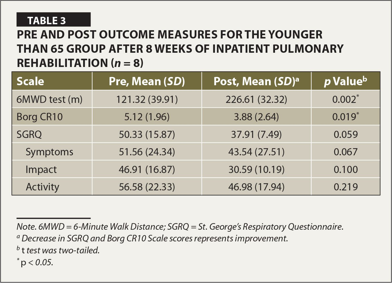 Pre and Post Outcome Measures for the Younger than 65 Group After 8 Weeks of Inpatient Pulmonary Rehabilitation (n = 8)