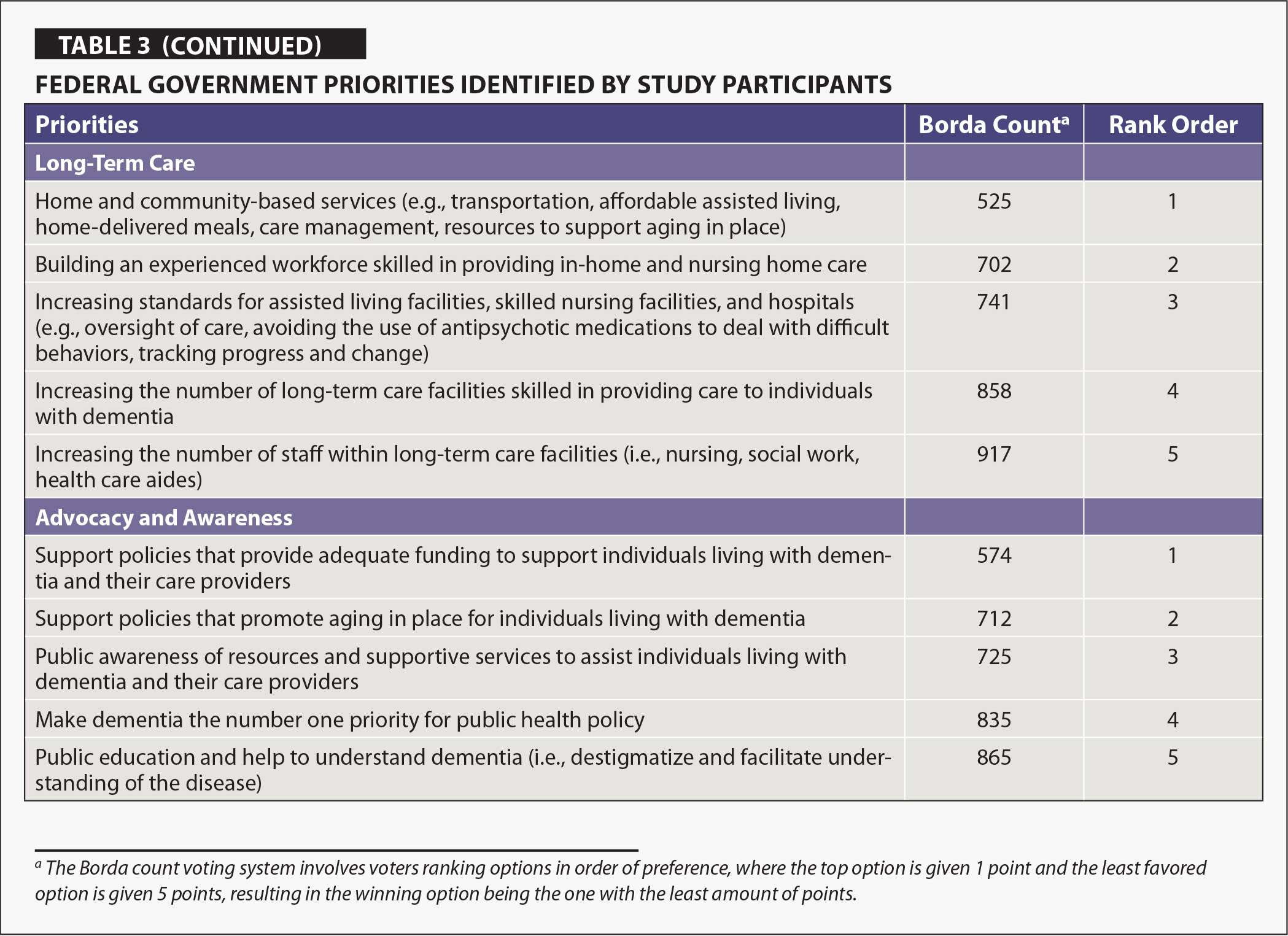 Federal Government Priorities Identified by Study Participants