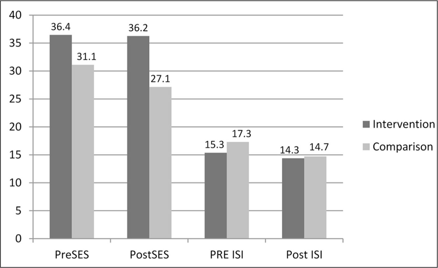 Total scores for General Self-Efficacy Scale (SES) and Insomnia Severity Index (ISI).
