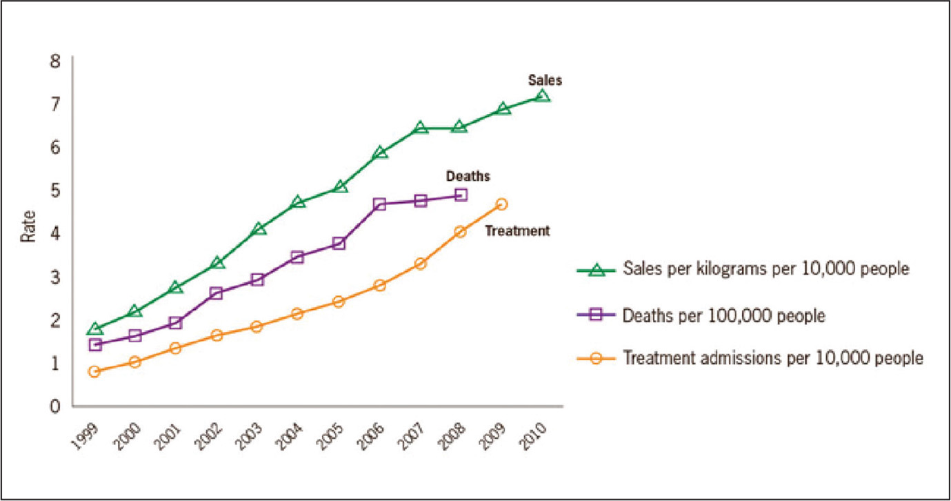 Rates of prescription painkiller sales, deaths, and substance abuse treatment admissions (1999–2010). Reprinted from the Centers for Disease Control and Prevention. (2011). Prescription painkiller overdoses in the US. Retrieved from http://www.cdc.gov/vitalsigns/PainkillerOverdoses/index.html