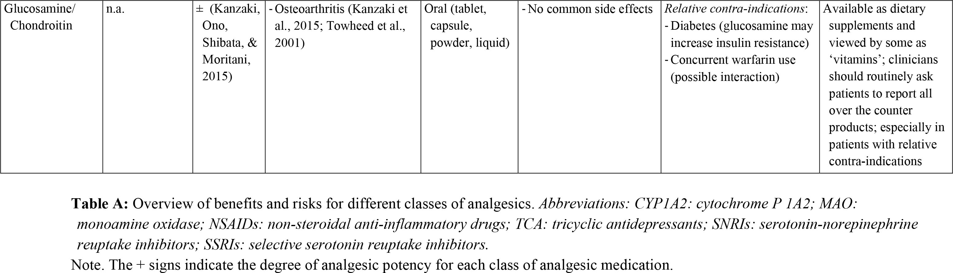 Benefits and risks of commonly prescribed analgesic medication classes.