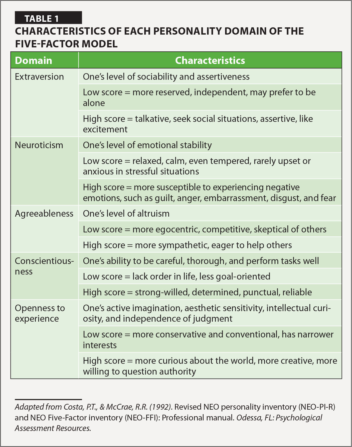 Characteristics of Each Personality Domain of the Five-Factor Model