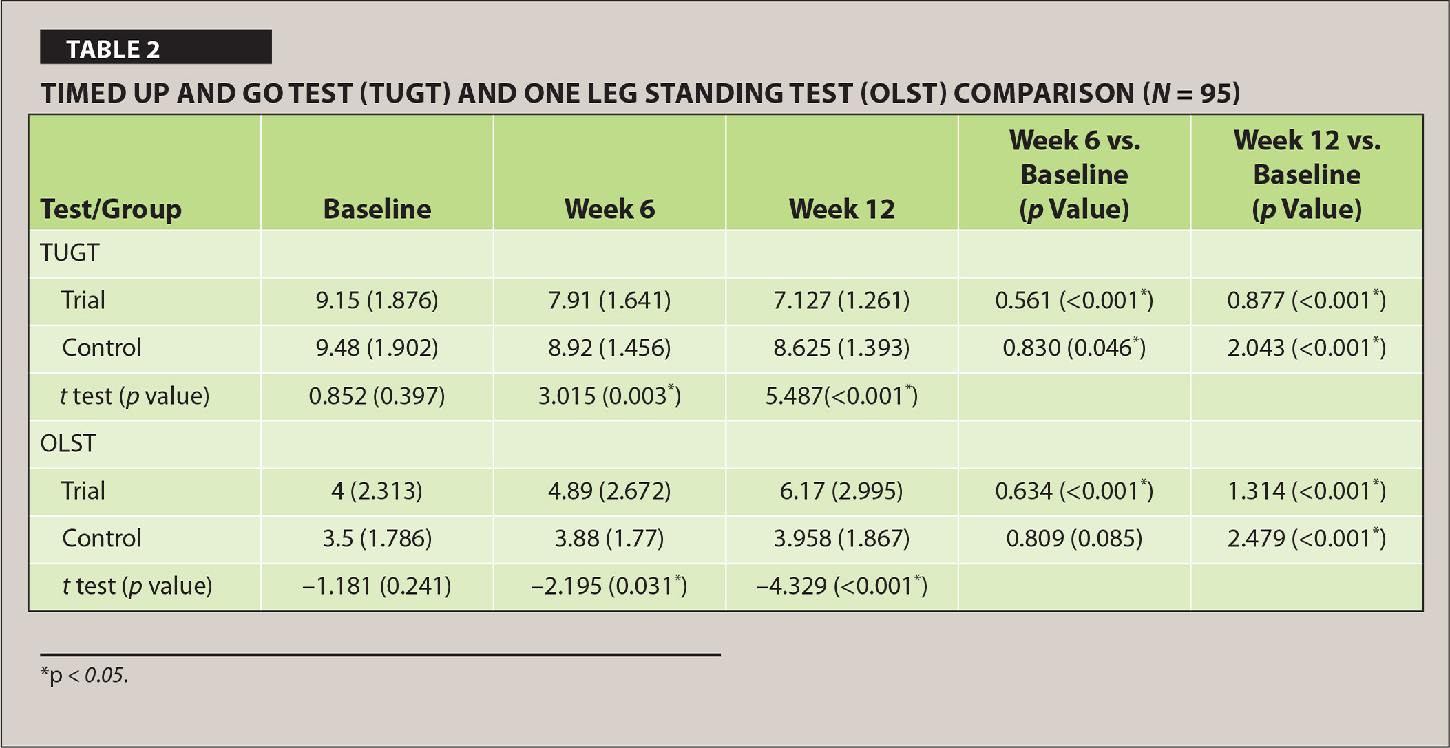 Timed Up and Go Test (TUGT) and One Leg Standing Test (OLST) Comparison (N = 95)