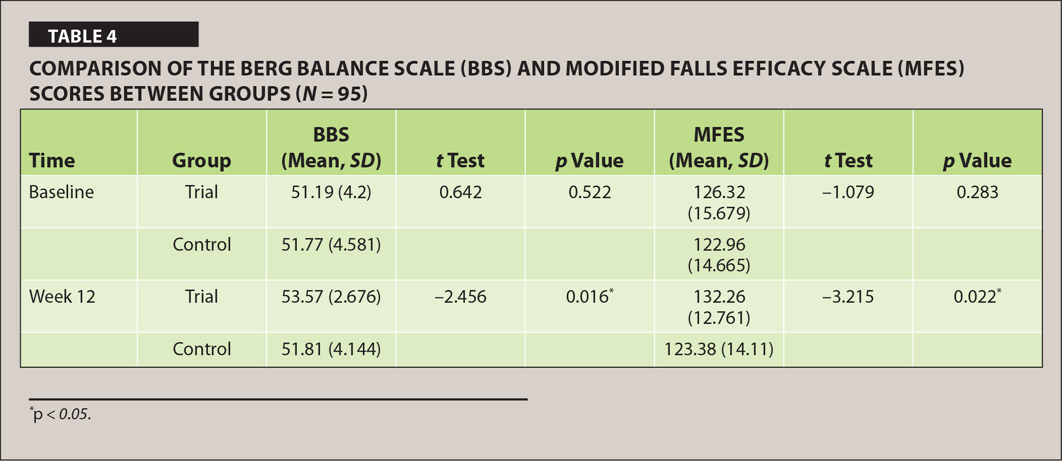 Comparison of the Berg Balance Scale (BBS) and Modified Falls Efficacy Scale (MFES) Scores Between Groups (N = 95)