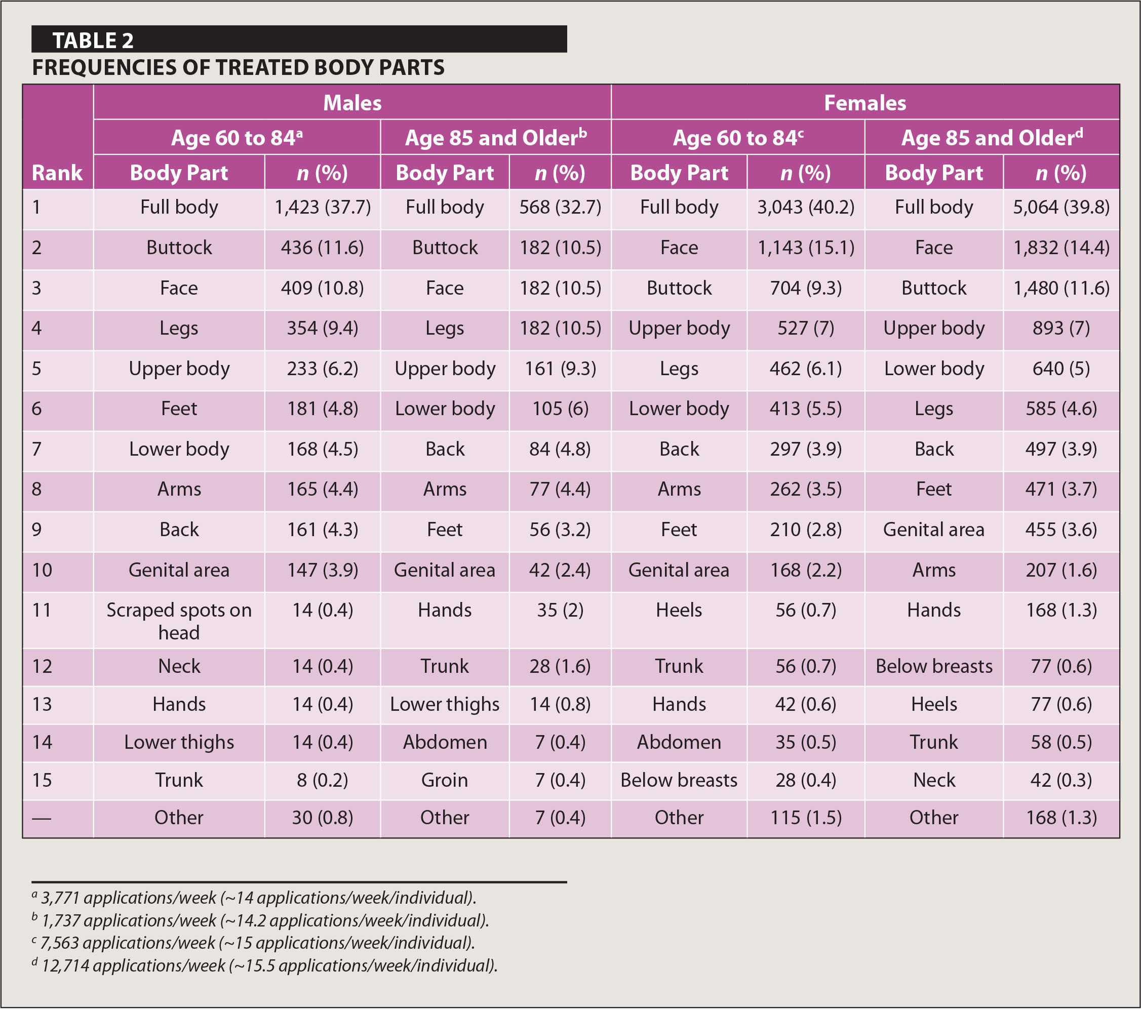 Frequencies of Treated Body Parts
