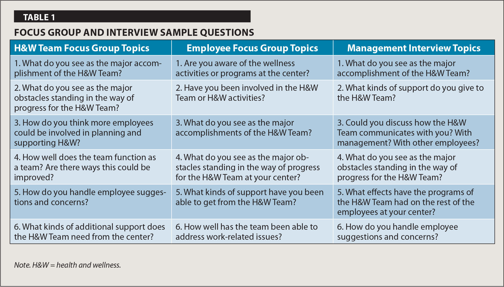 Workplace participatory occupational health health for Table questions