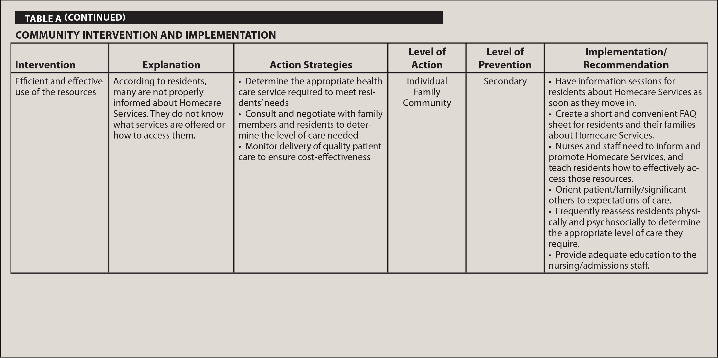 Community Intervention and Implementation