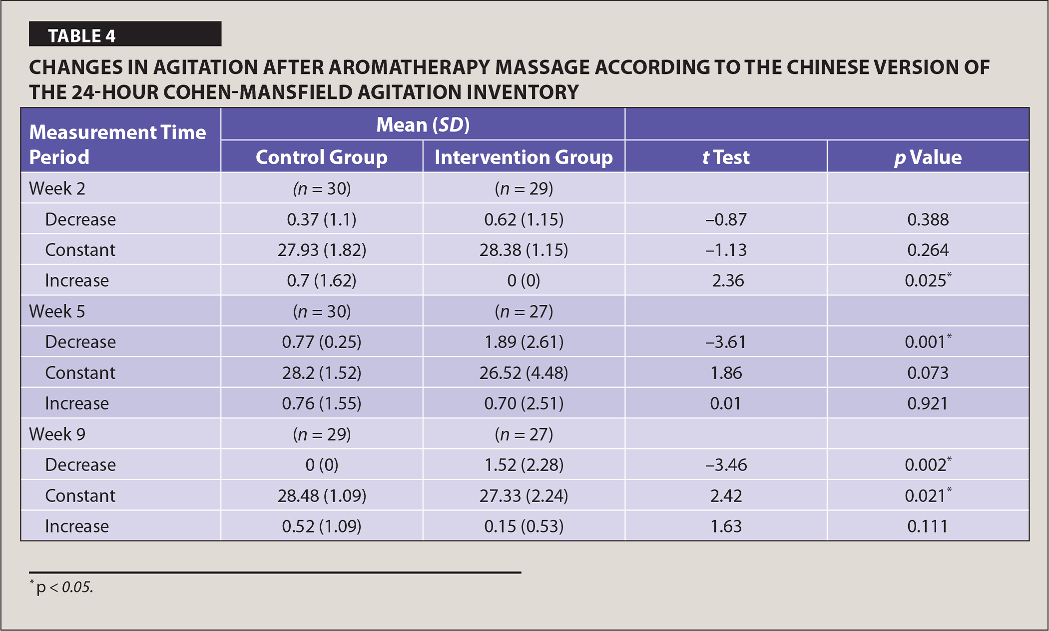 Changes in Agitation After Aromatherapy Massage According to the Chinese Version of the 24-Hour Cohen-Mansfield Agitation Inventory