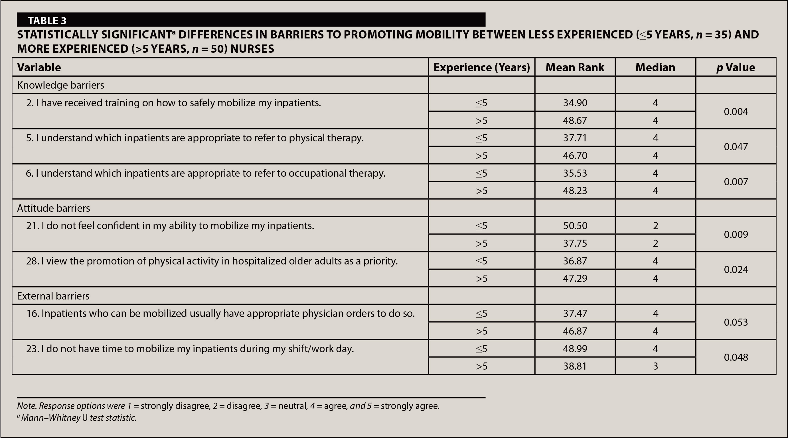 Statistically Significanta Differences in Barriers to Promoting Mobility Between Less Experienced (≤5 Years, n = 35) and More Experienced (>5 Years, n = 50) Nurses