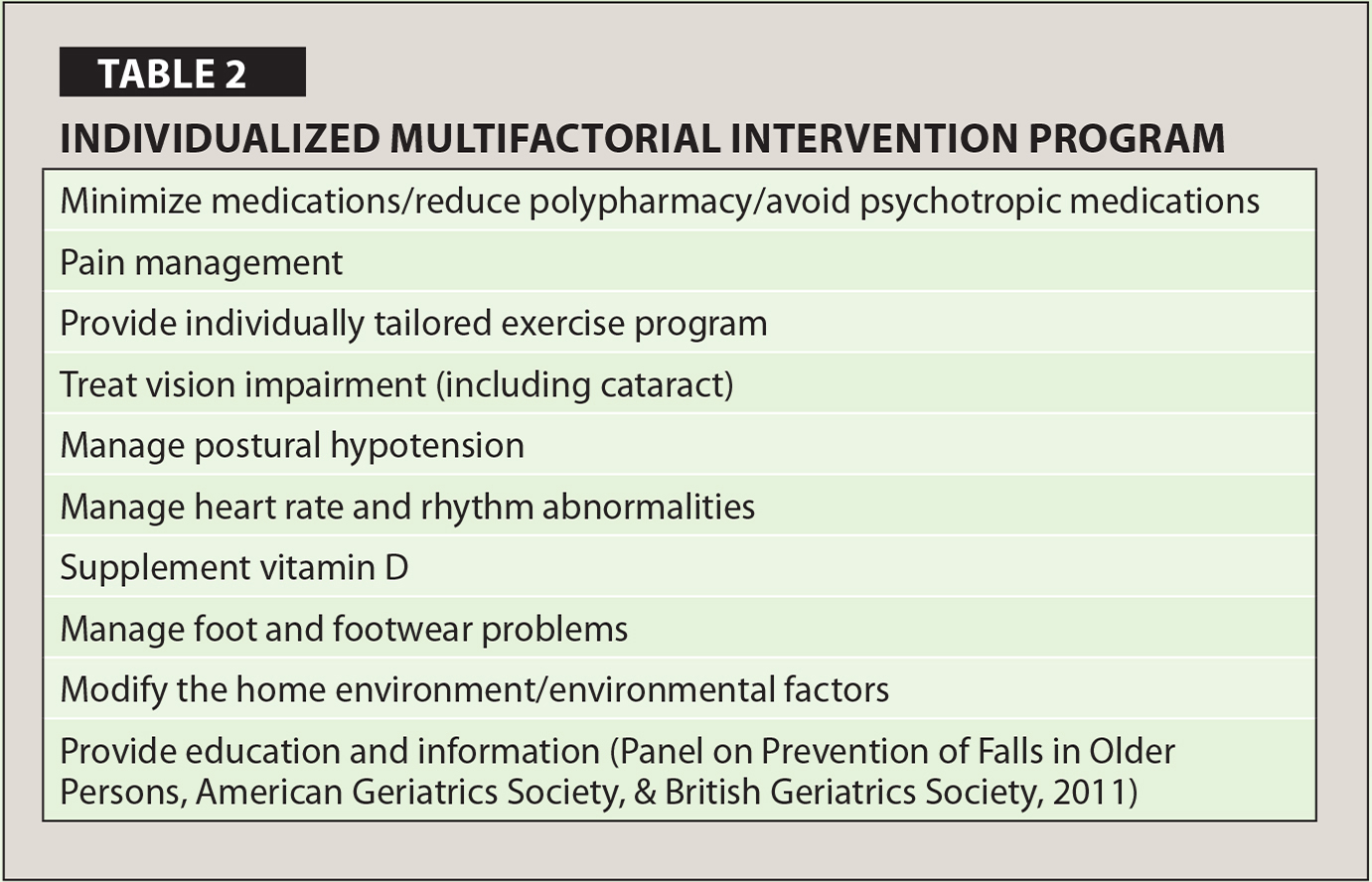 Individualized Multifactorial Intervention Program