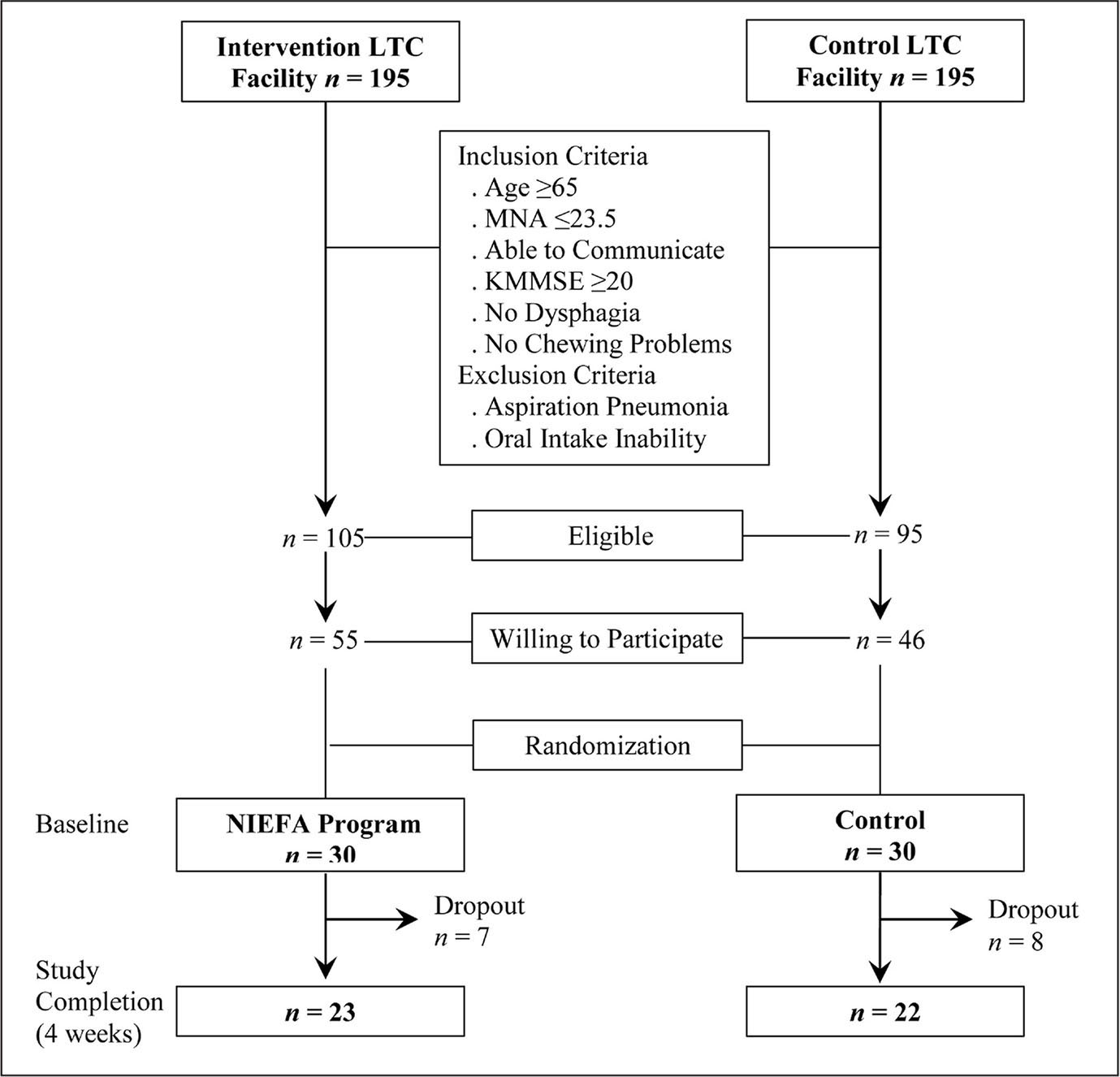 Flowchart of participant selection process. Note. LTC = long-term care; MNA = Mini Nutritional Assessment; KMMSE = the Korean version of the Mini-Mental State Examination; NIEFA = nutritional intervention involving nursing staff education, facilitation, and a shared algorithm.