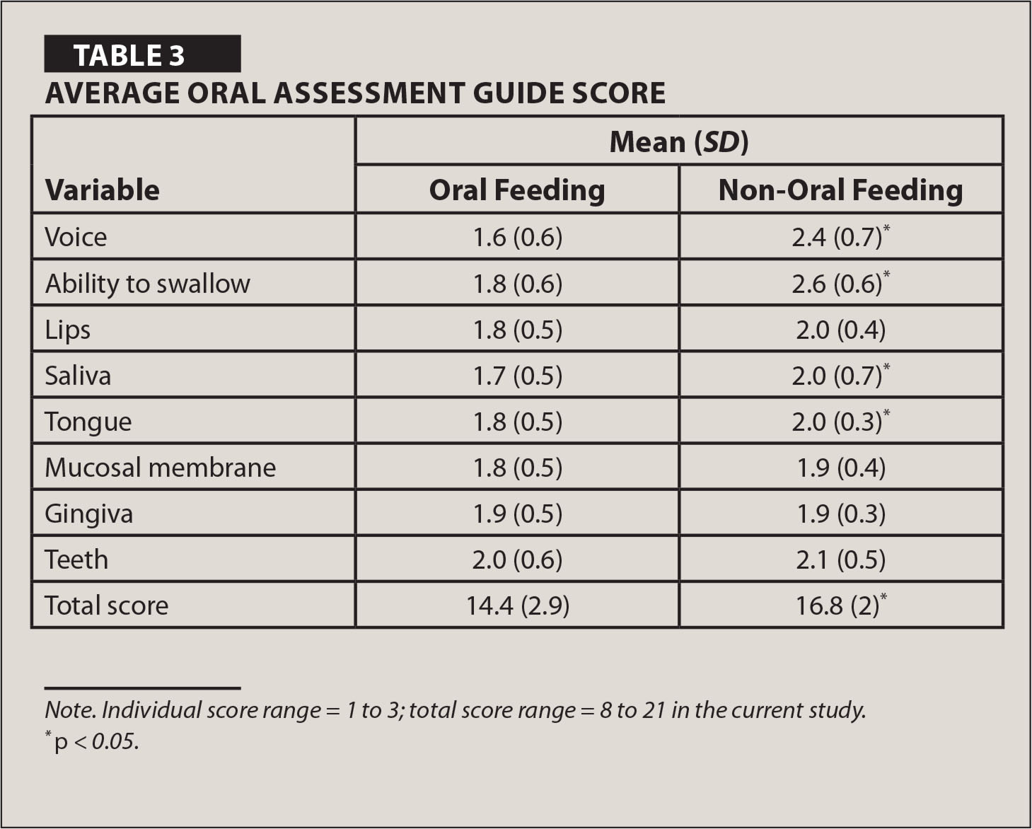 Average Oral Assessment Guide Score