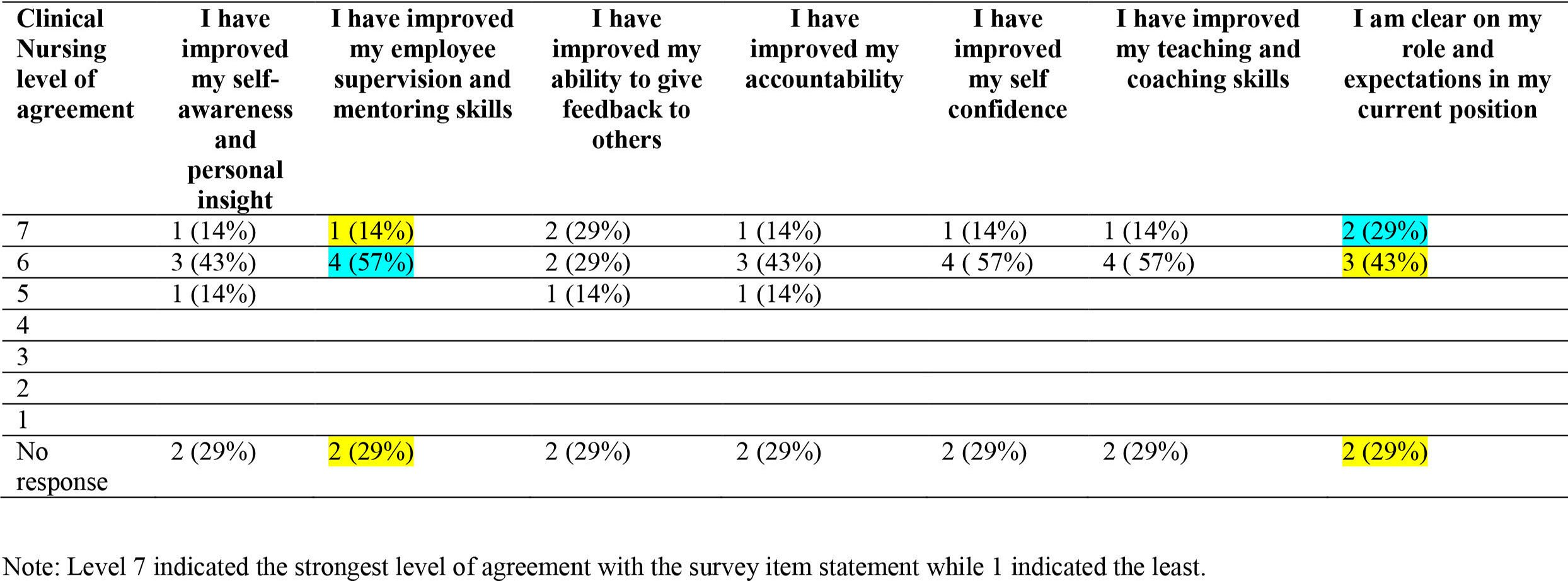 Nursing self-assessment survey 3 months following the education intervention n=7 (%)