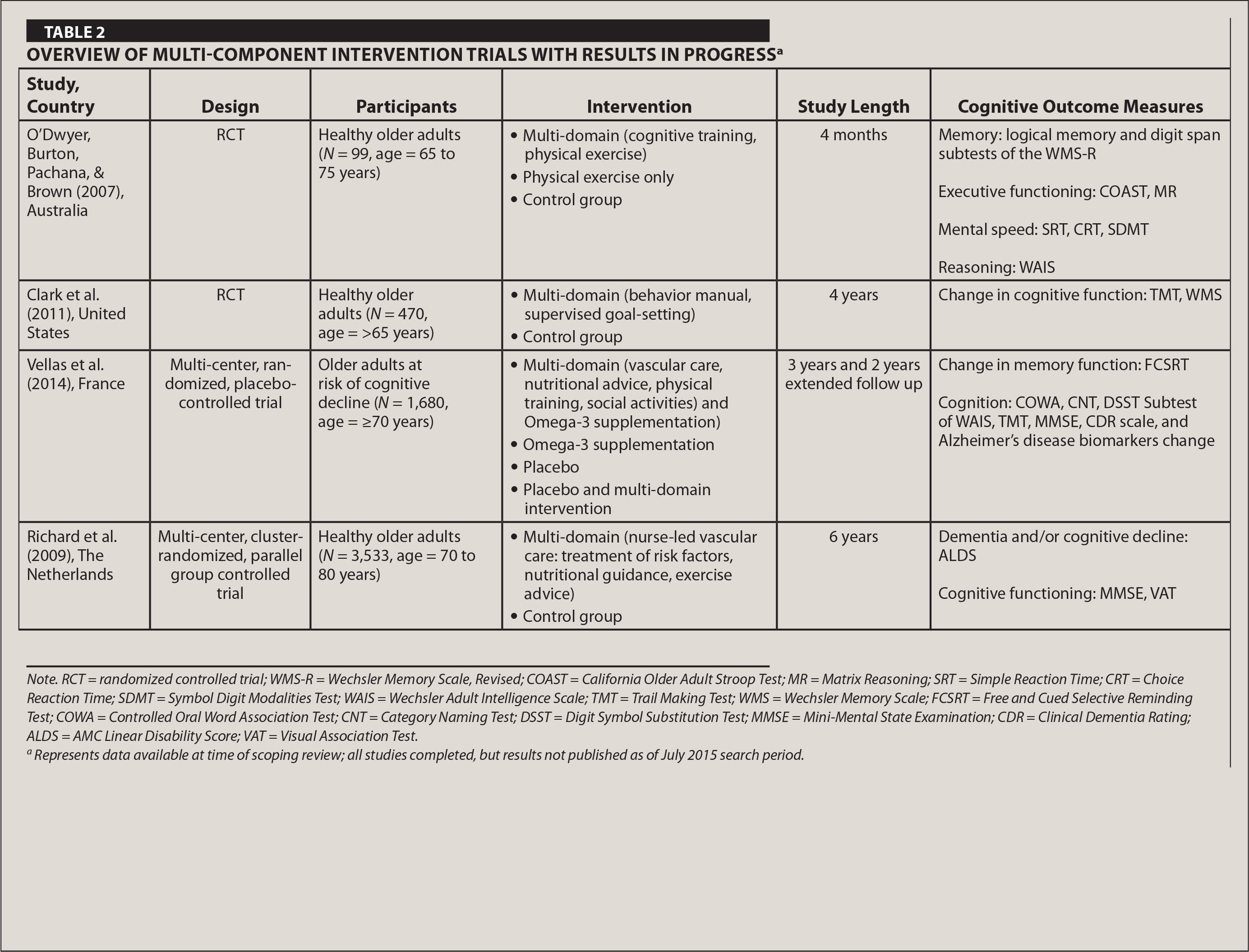 Overview of Multi-Component Intervention Trials With Results in Progressa