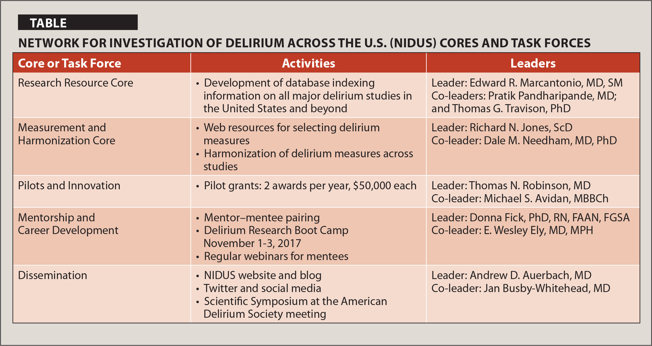 Network for Investigation of Delirium Across the U.S. (NIDUS) Cores and Task Forces