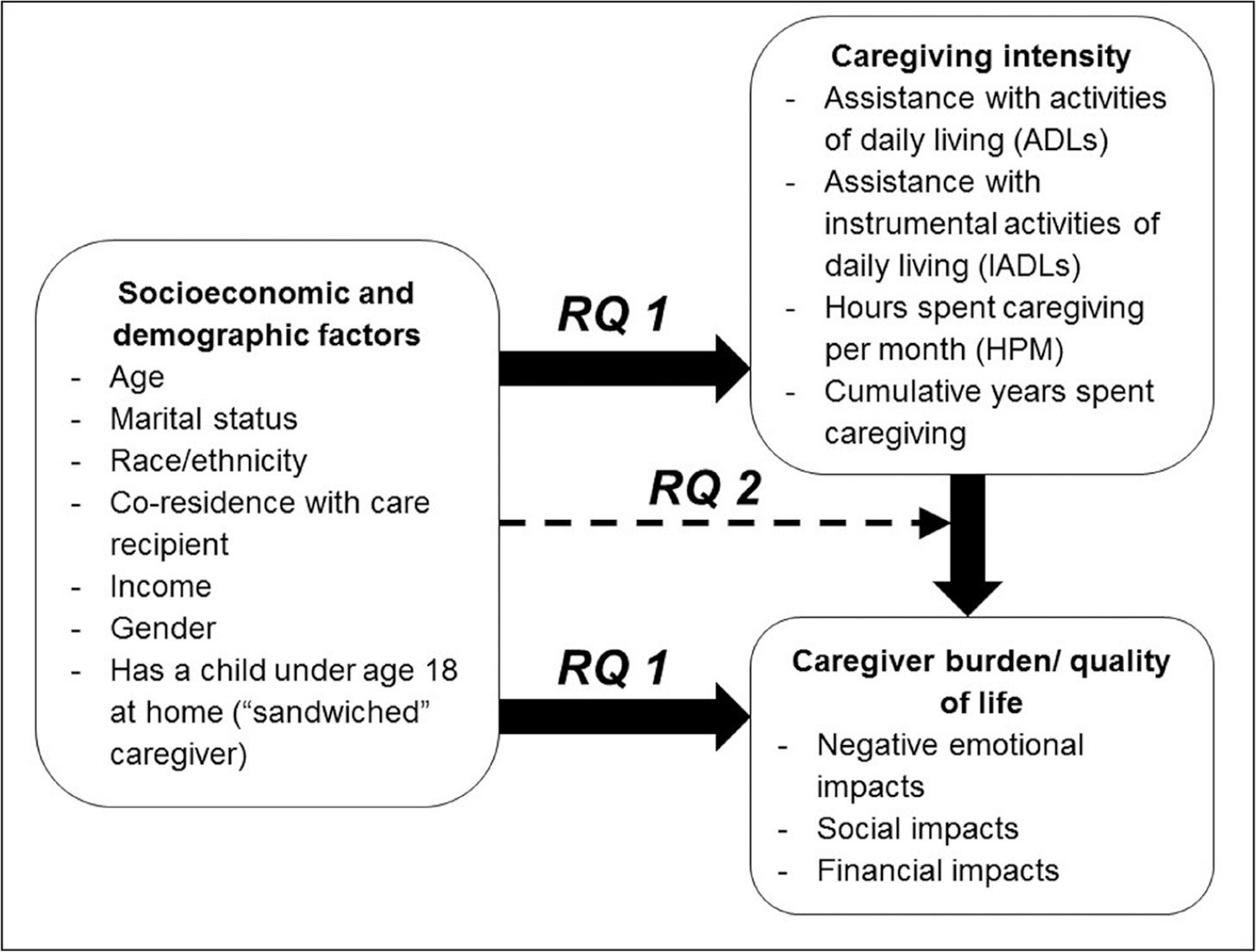 Overview of study diagram showing research questions (RQs), concepts, and specific measures used.