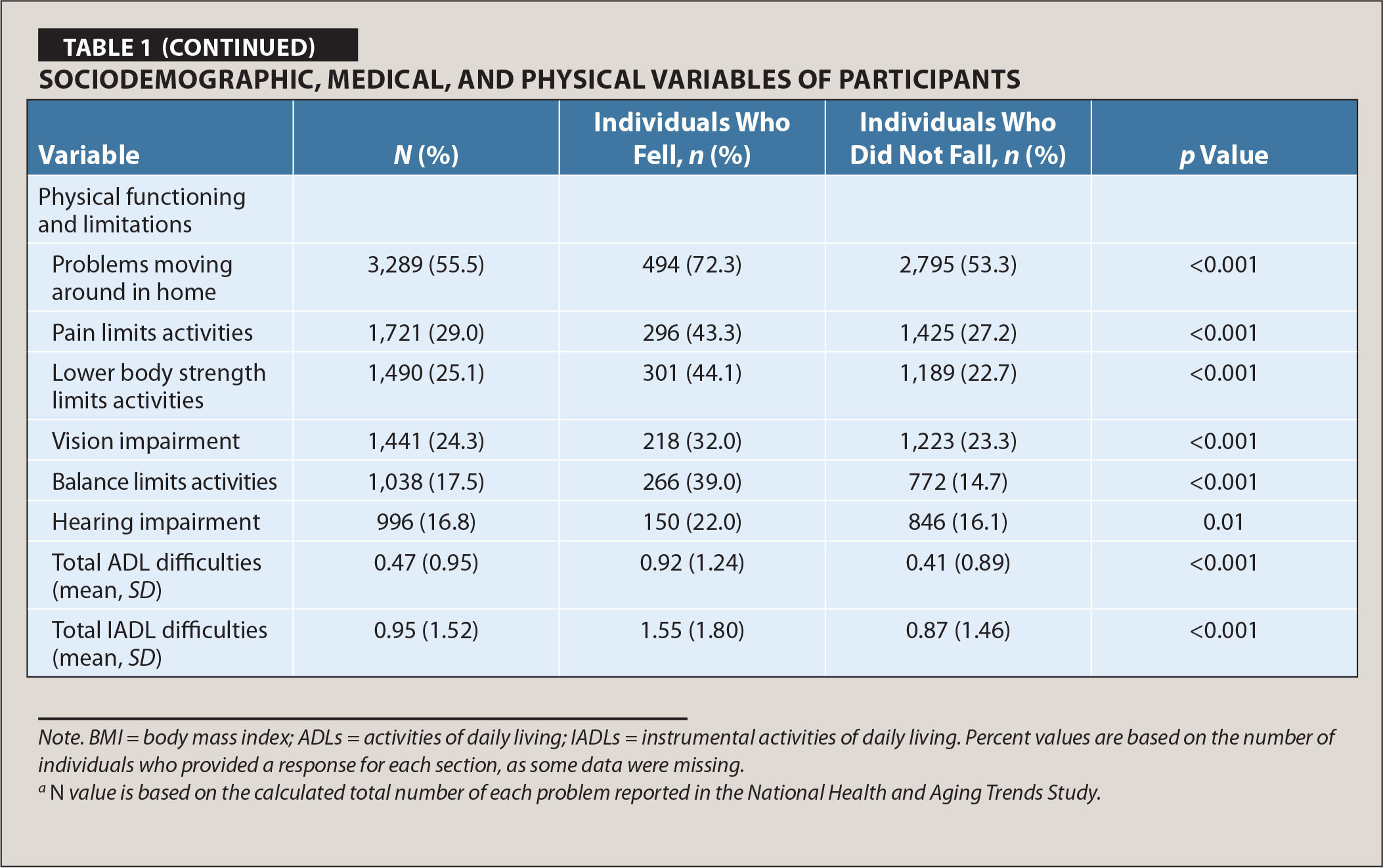 Sociodemographic, Medical, and Physical Variables of Participants