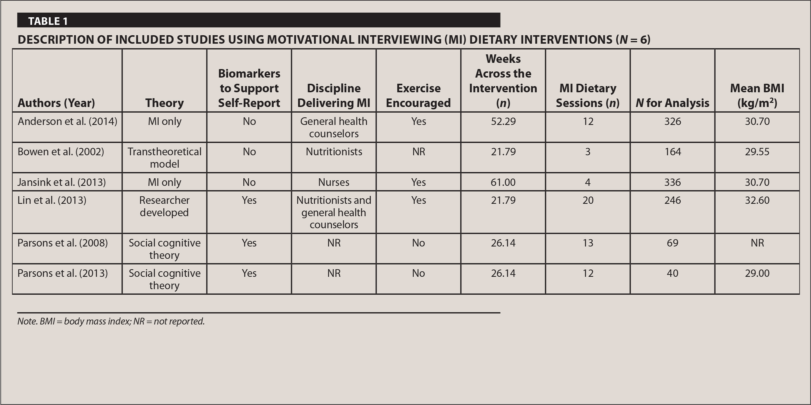 Description of Included Studies Using Motivational Interviewing (MI) Dietary Interventions (N = 6)