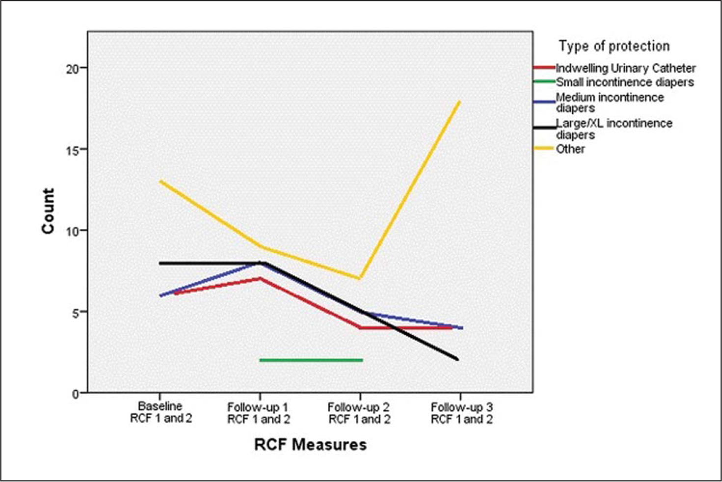 Cross tabulation between type of urinary incontinence products, as well as other strategies during the study timeframe, in the implementation residential care facility (RCFs).