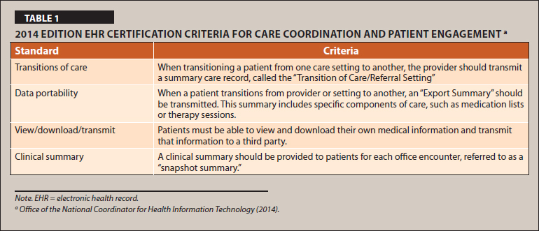 2014 Edition EHR Certification Criteria for Care Coordination and Patient Engagement a