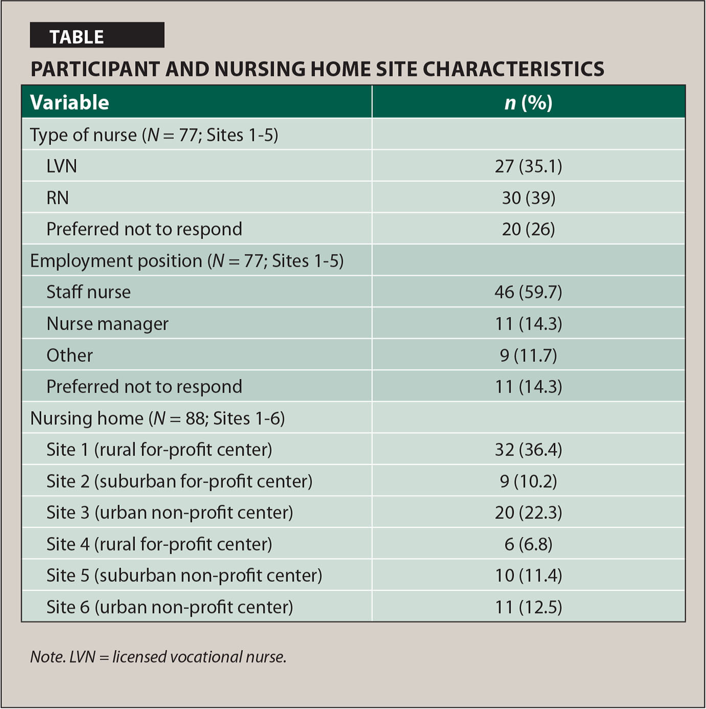 Participant and Nursing Home Site Characteristics