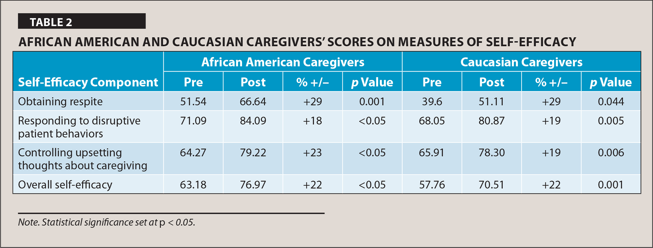 African American and Caucasian Caregivers' Scores on Measures of Self-Efficacy