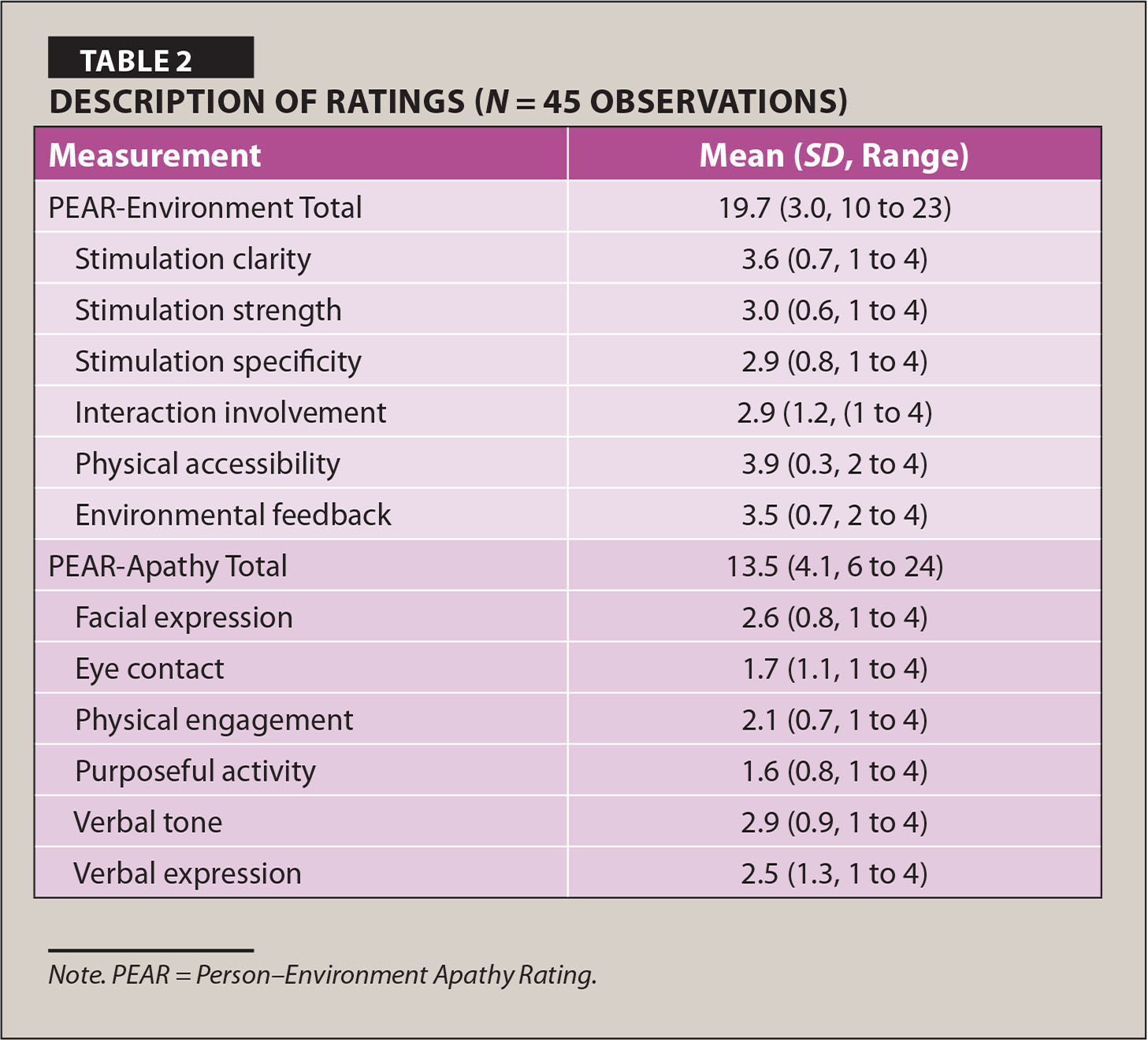 Description of Ratings (N = 45 Observations)