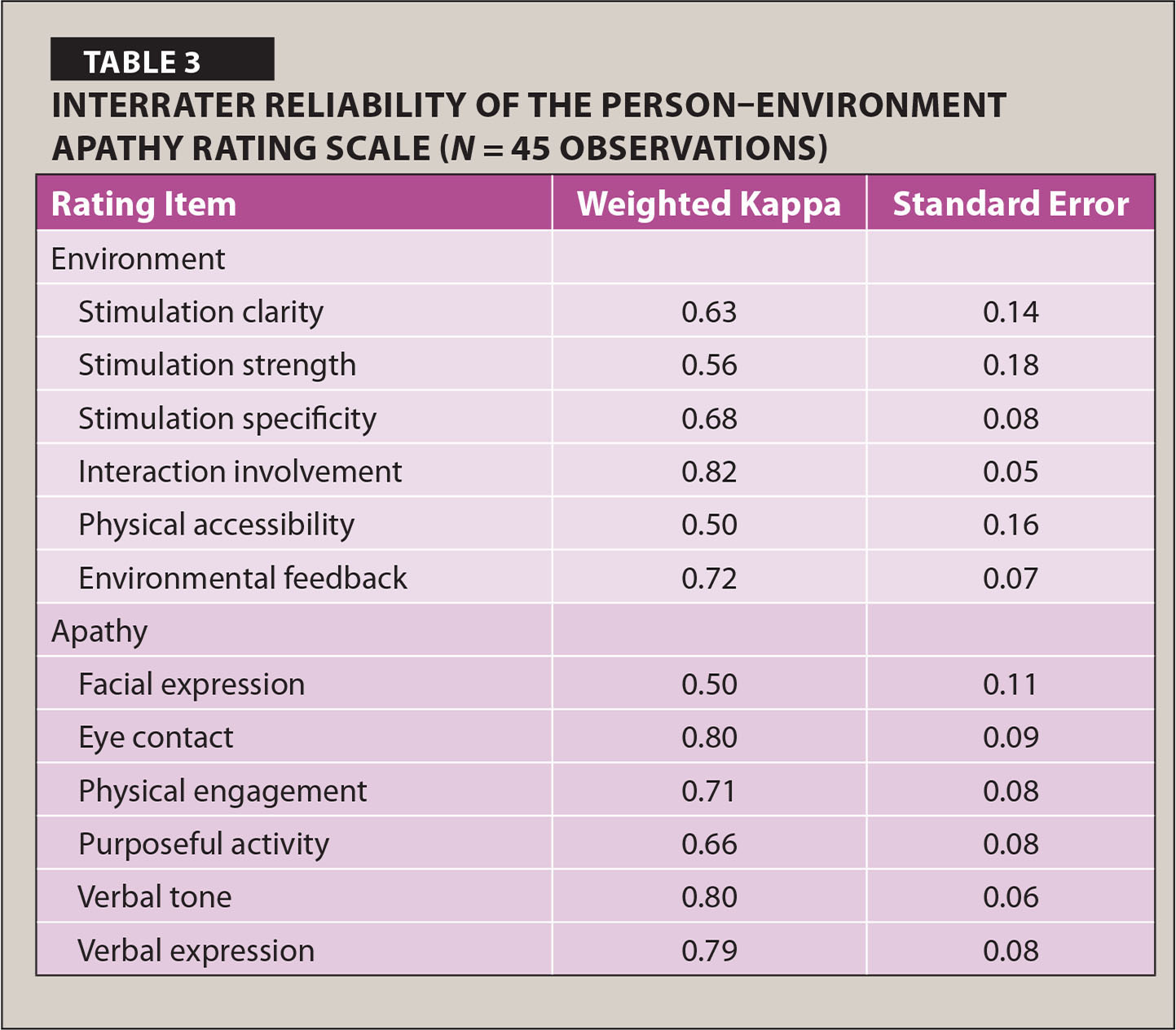 Interrater Reliability of the Person–Environment Apathy Rating Scale (N = 45 Observations)