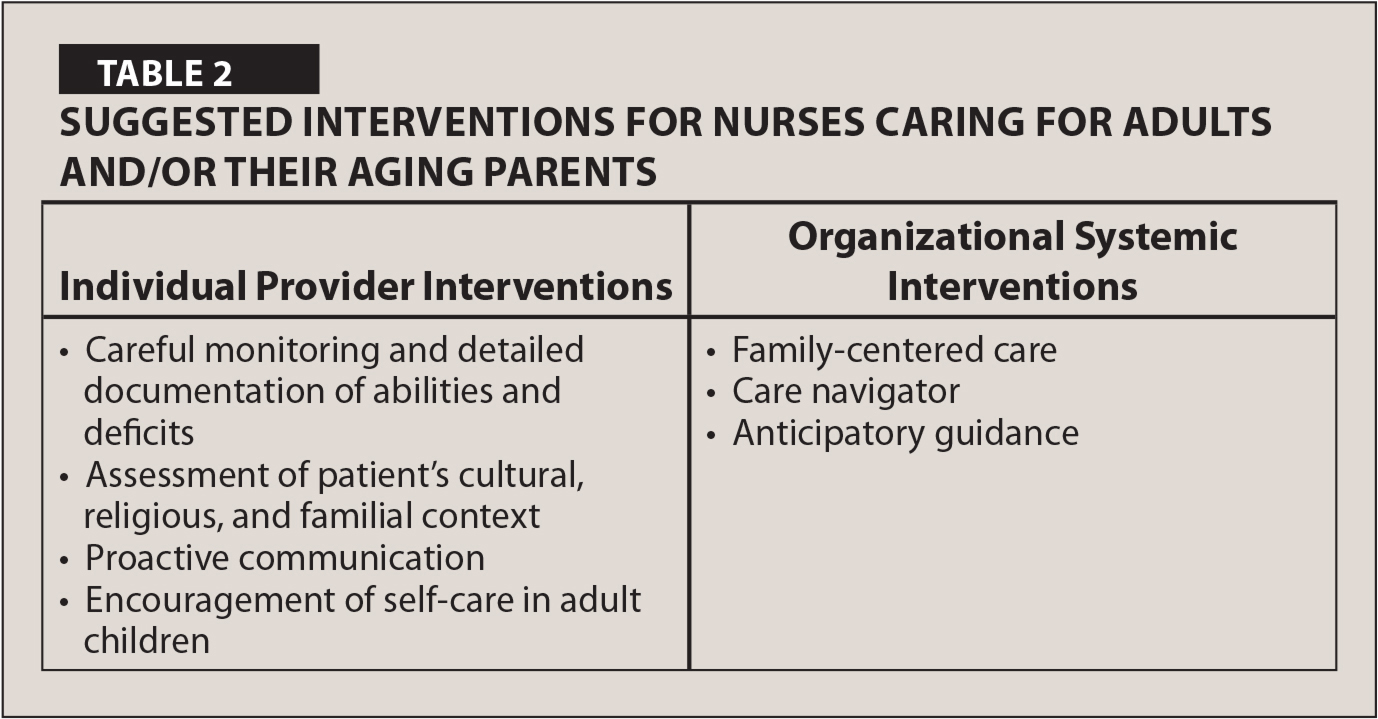 Suggested Interventions for Nurses Caring for Adults and/or their Aging Parents