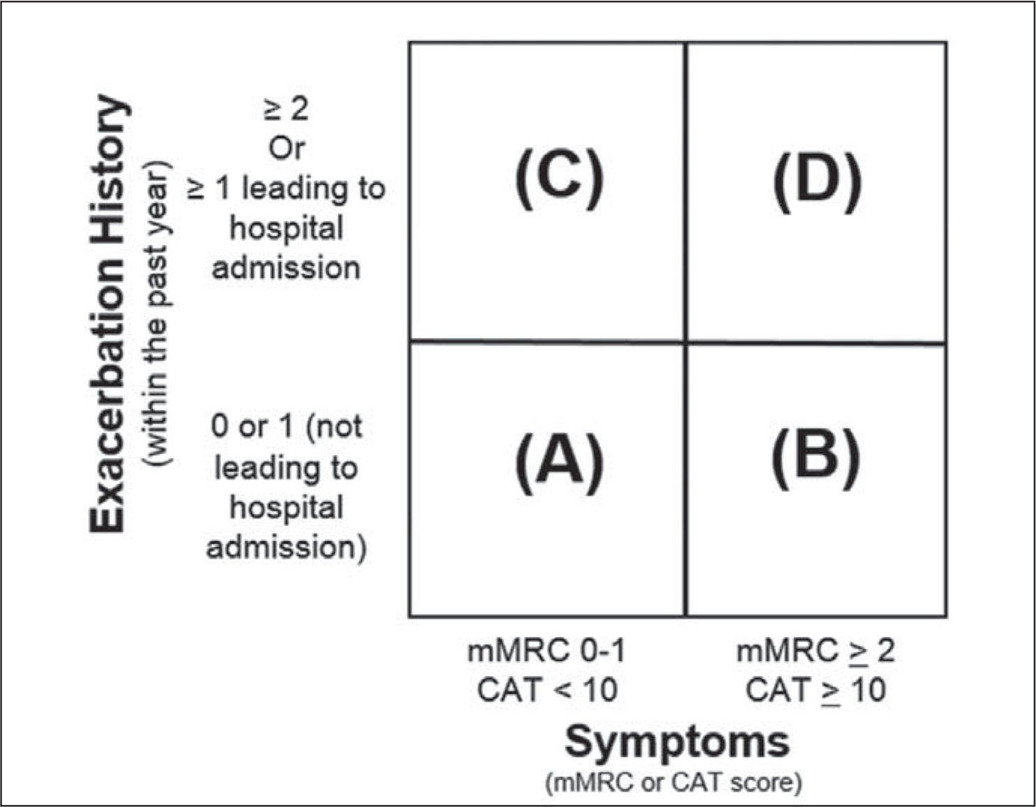 ABCD assessment of chronic obstructive pulmonary disease (COPD) (American Thoracic Society, 2016; Global Initiative for Chronic Obstructive Lung Disease, 2018; Mahler, n.d.).Note. mMRC = Modified Medical Research Council Dyspnea Scale; CAT = COPD assessment test.Adapted from Global Initiative for Chronic Obstructive Lung Disease. (2017). Pocket guide to COPD diagnosis, management, and prevention. Retrieved from https://goldcopd.org/wp-content/uploads/2016/12/wms-GOLD-2017-Pocket-Guide.pdf