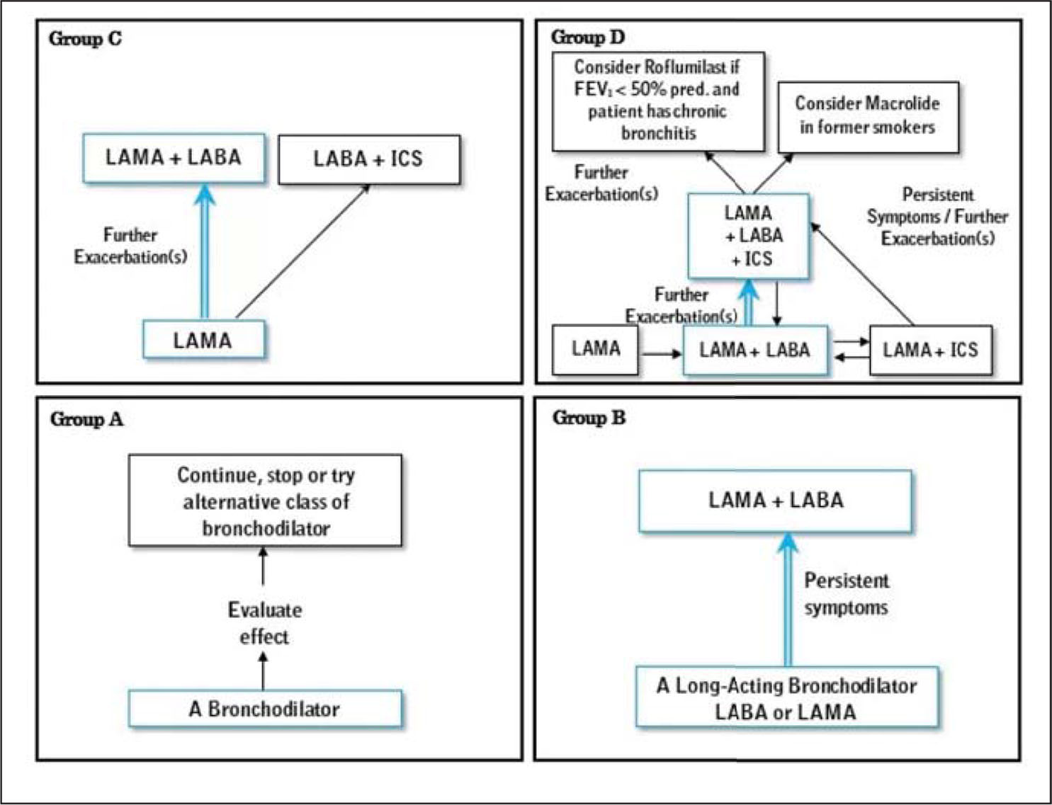 Treatment approaches for chronic obstructive pulmonary disease based on severity assessment.Note. LAMA = long-acting muscarinic antagonists; LABA = long-acting beta2-agonists; ICS = inhaled corticosteroid; FEV = forced expiratory volume.Reprinted with permission from Global Initiative for Chronic Obstructive Lung Disease. (2017). Pocket guide to COPD diagnosis, management, and prevention. Retrieved from https://goldcopd.org/wp-content/uploads/2016/12/wms-GOLD-2017-Pocket-Guide.pdf