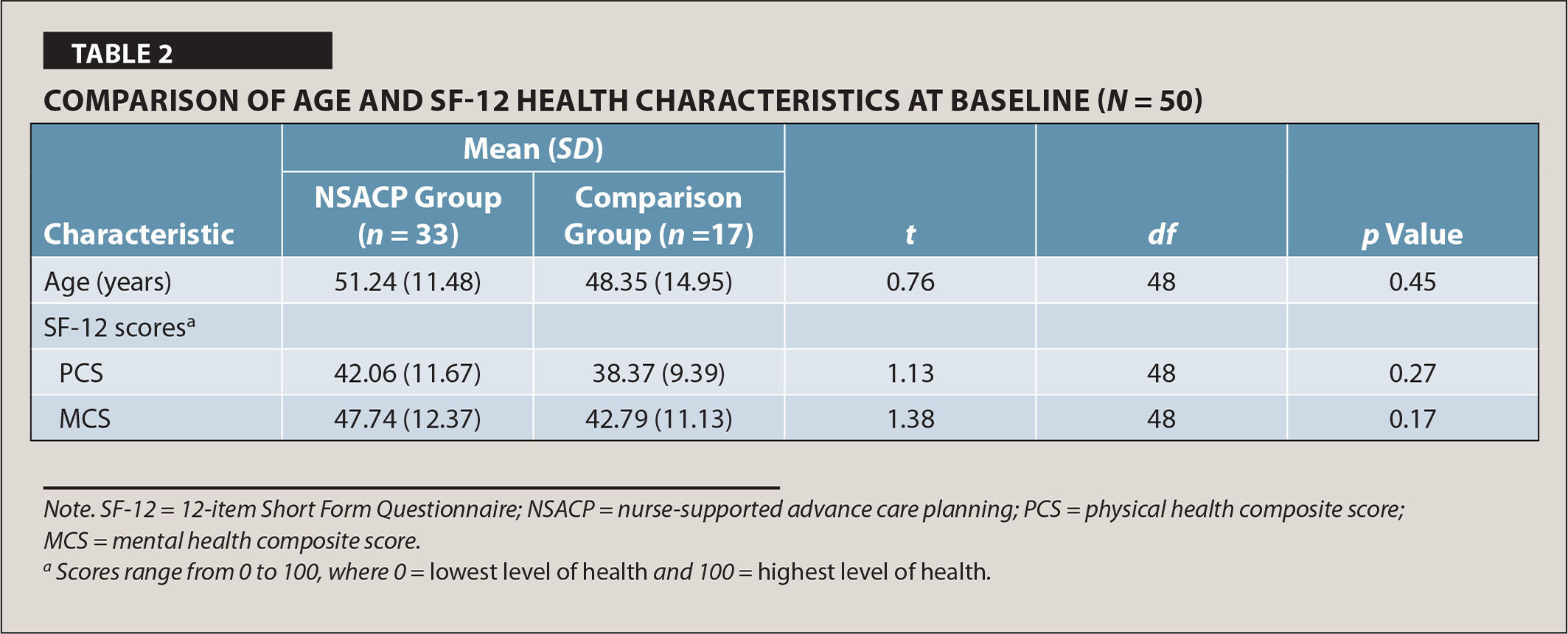 Comparison of Age and Sf-12 Health Characteristics at Baseline (N = 50)