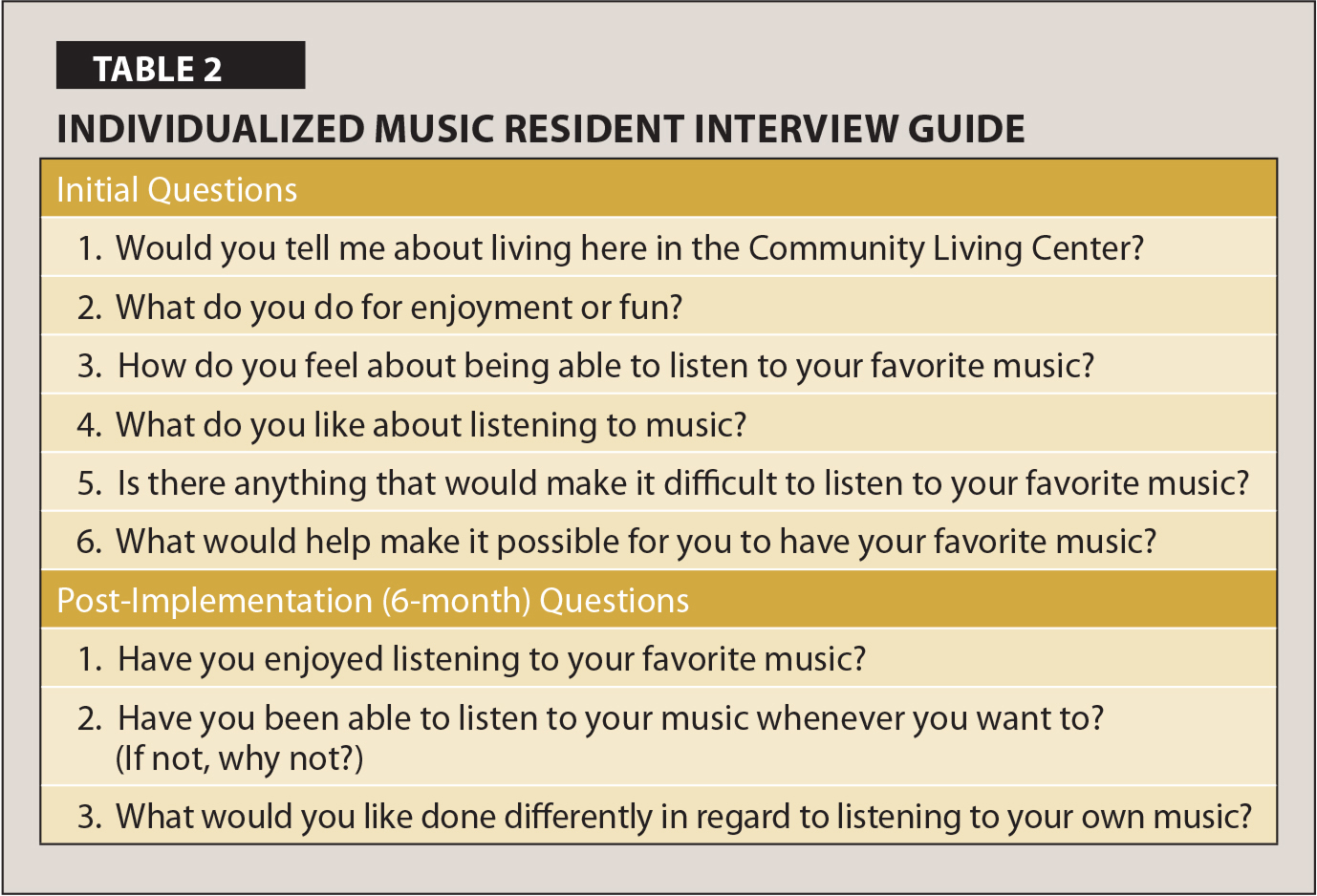 Individualized Music Resident Interview Guide