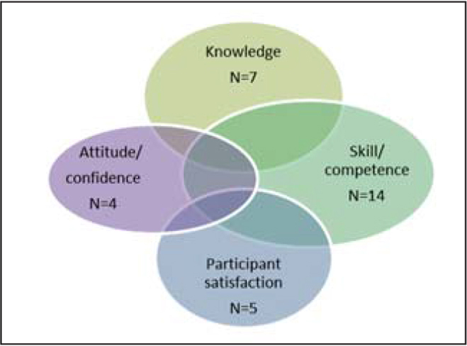 Outcomes for health care practitioners.Note. N refers to the number of articles reporting a particular outcome. Some outcomes were reported in more than one article.