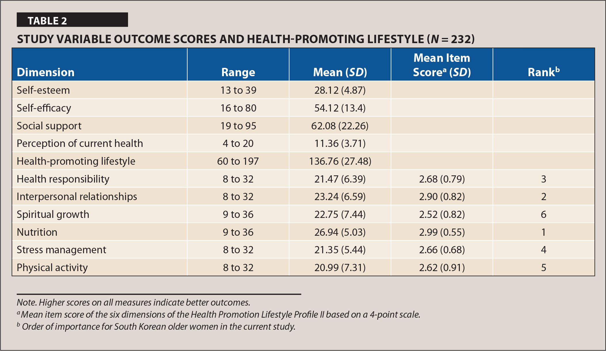 Study Variable Outcome Scores and Health-Promoting Lifestyle (N = 232)