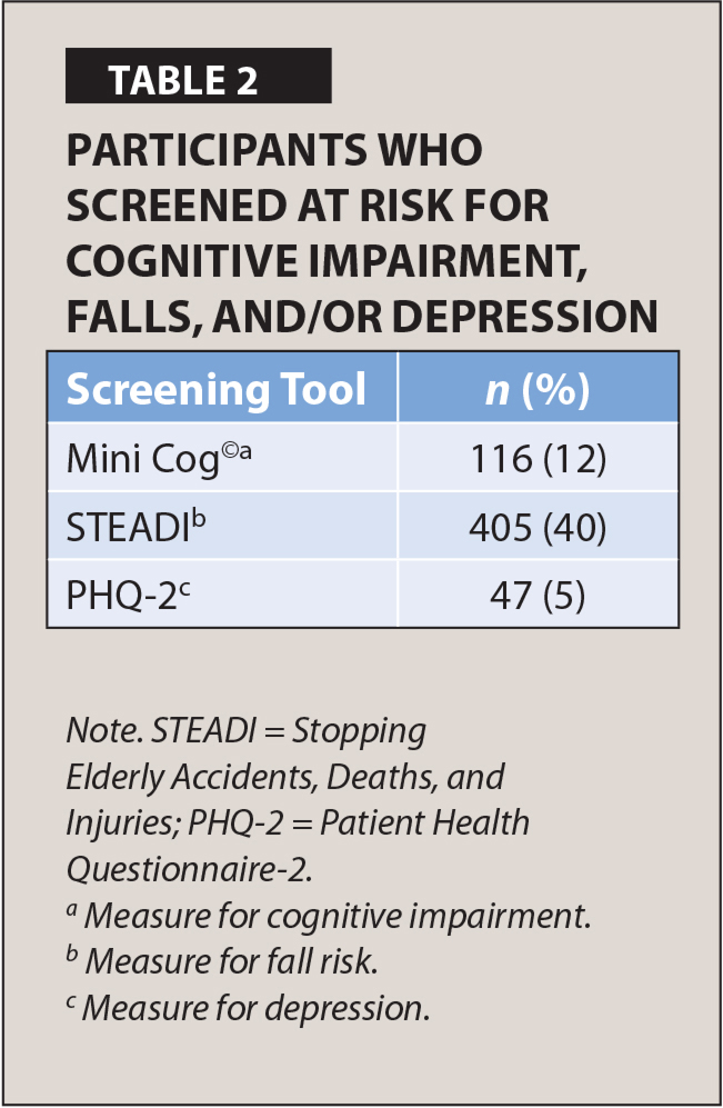Participants Who Screened at Risk for Cognitive Impairment, Falls, and/or Depression