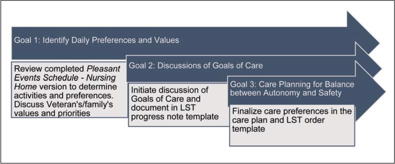 Community Living Center Partnership to Enhance Resident Outcomes–Goals of Care Conversations framework.Note. LST = life-sustaining treatment.