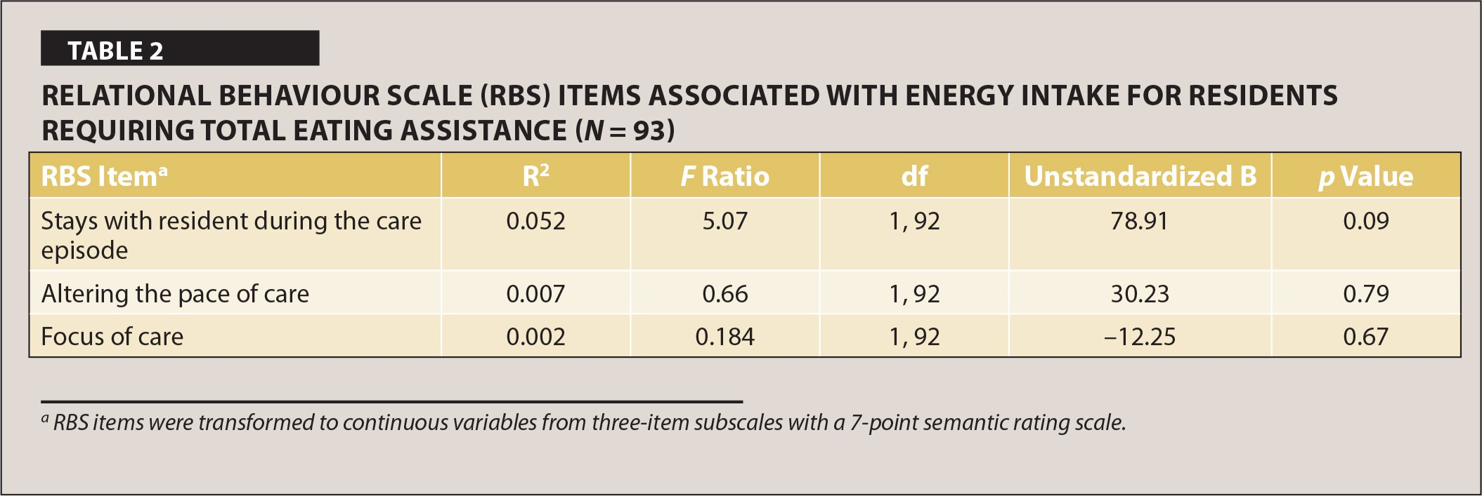 Relational Behaviour Scale (RBS) Items Associated with Energy Intake for Residents Requiring Total Eating Assistance (N = 93)