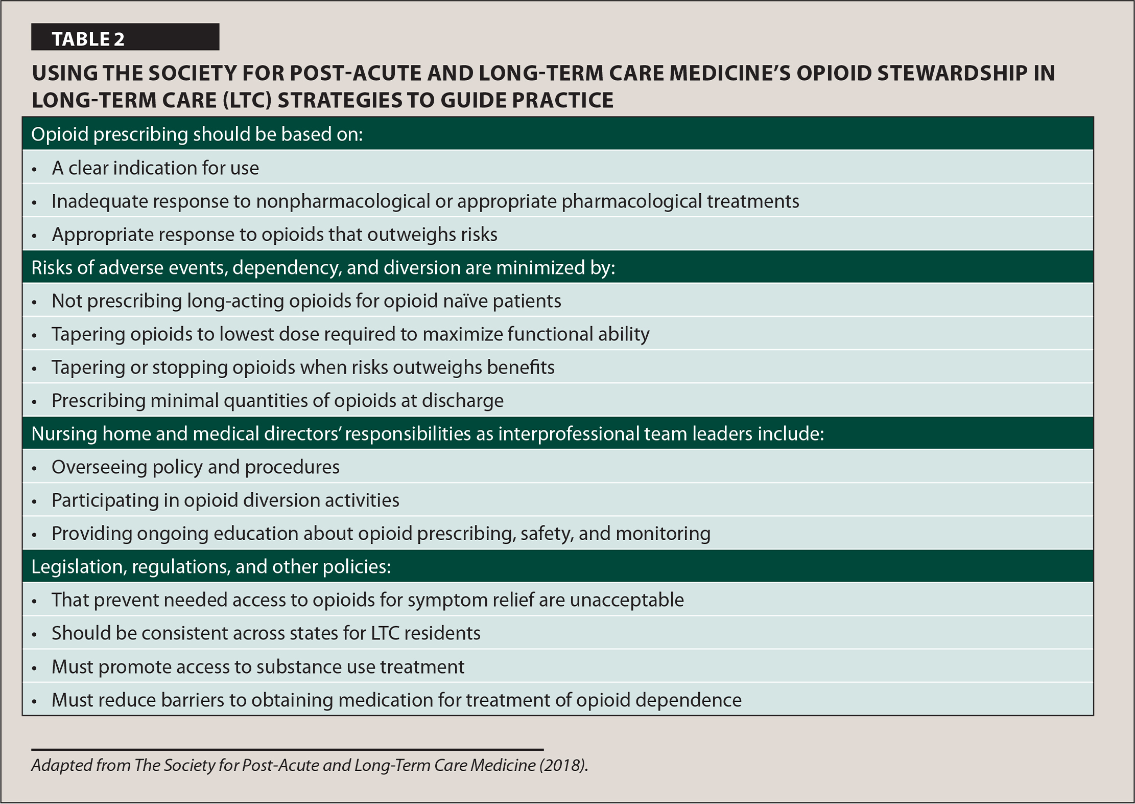 Using the Society for Post-Acute and Long-Term Care Medicine's Opioid Stewardship in Long-Term Care (LTC) Strategies to Guide Practice