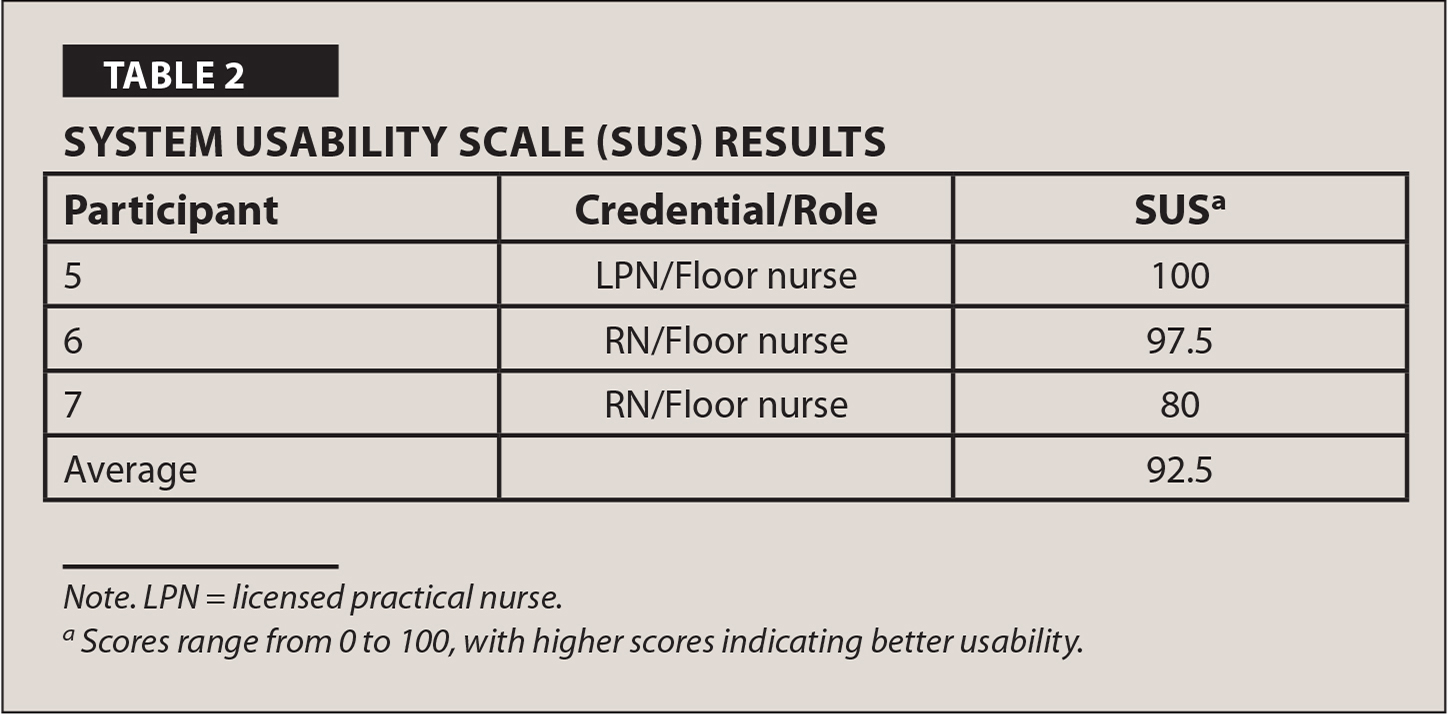 System Usability Scale (SUS) Results
