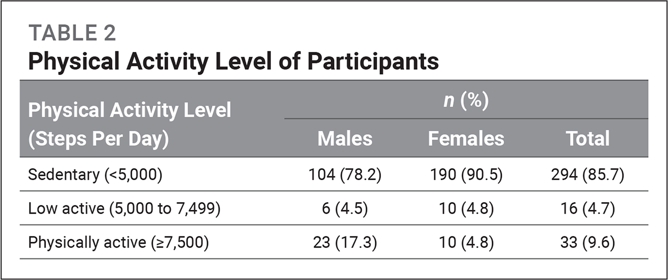 Physical Activity Level of Participants