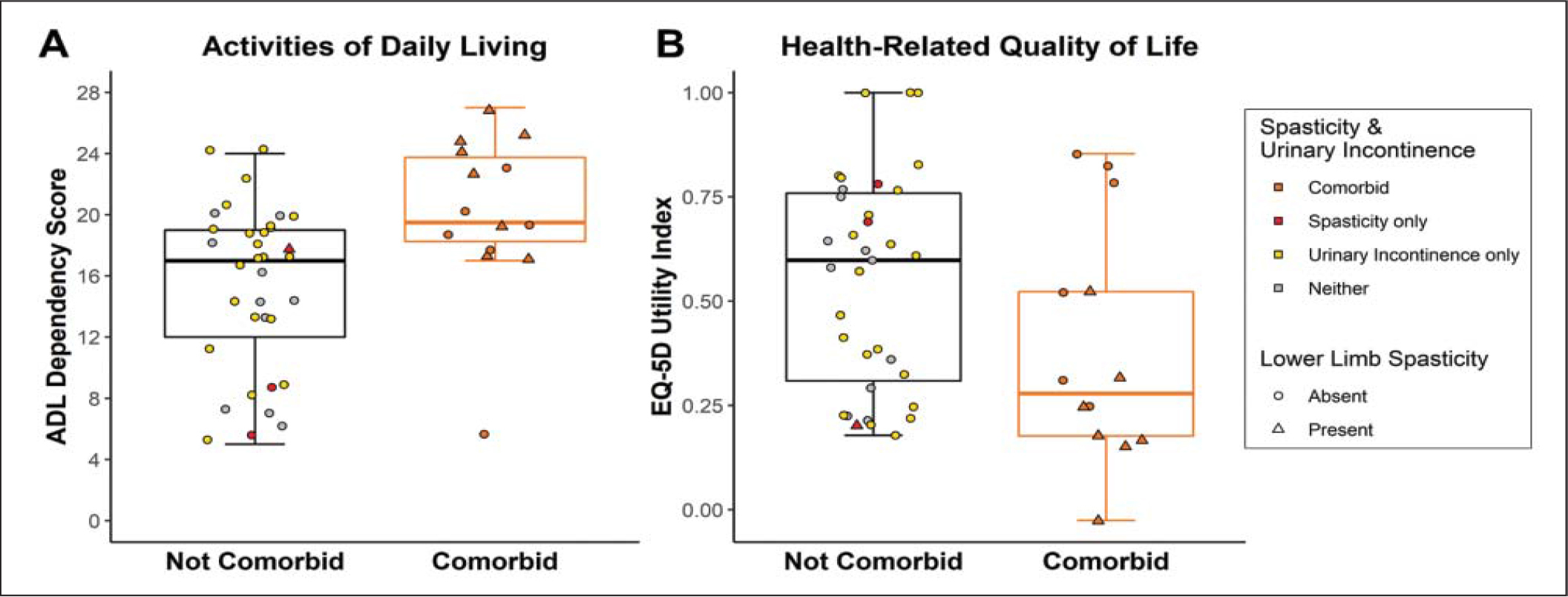 (A) Activities of daily living (ADL) dependency scores in participants with versus without comorbid spasticity and urinary incontinence. A higher dependency score indicates greater need for assistance in daily tasks. (B) Health-related quality of life in participants with versus without comorbid spasticity and urinary incontinence. A lower EQ-5D utility index indicates a lower quality of life. Triangles denote participants with lower limb spasticity.